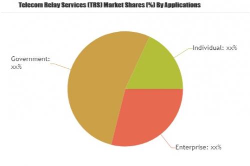 Telecom Relay Services (TRS) Market'