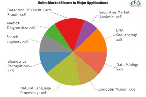 Machine Learning Courses Market Is Booming Worldwide by 2025'