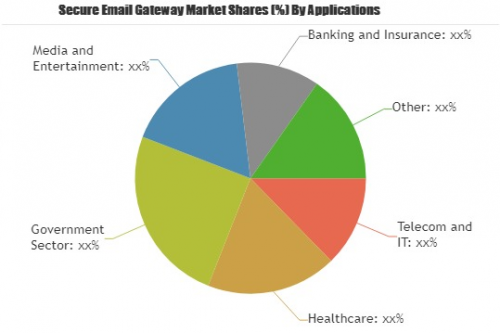 Secure Email Gateway Market to Witness a Sustainable Growth'