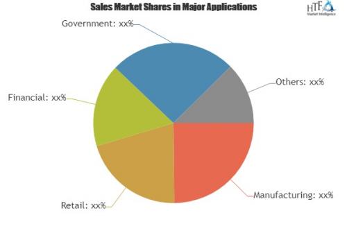 Identity Access Management (IAM) Software Market'