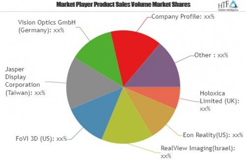 Holographic Displays Market Huge Demand   Holoxica Limited,'