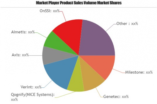 Video Management Software Market for Next 5 Years   Mileston'
