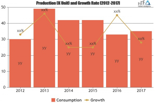 Mobile Middleware Market to Witness Massive Growth  TIBCO, M'