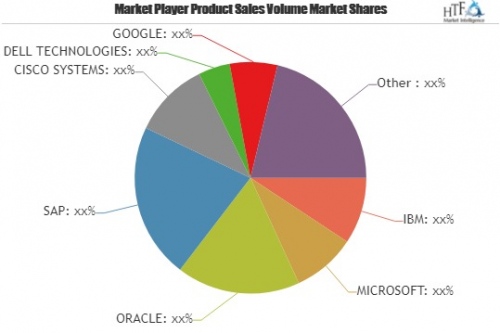 IoT Analytics Market'