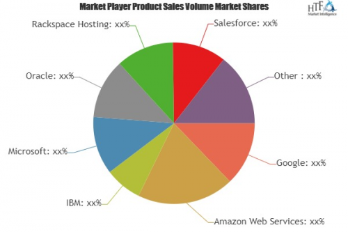 Cloud-based Database Market to Witness Massive Growth  Couch'