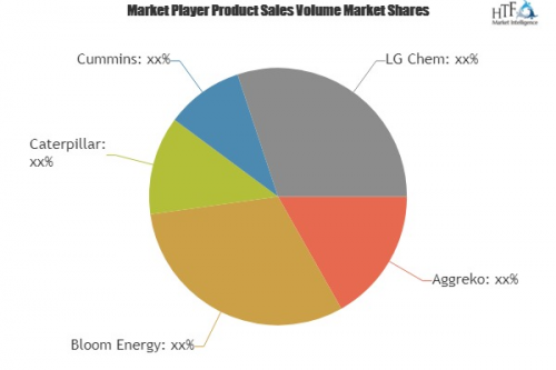 Backup Power Market To See Major Growth By 2025| Bloom Energ'