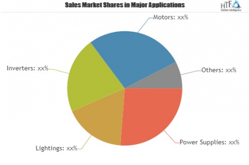 Inrush Current Limiters (ICL) Market'