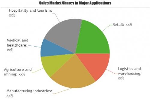 Mobile Robot Platforms Market'