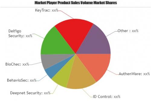 Keystroke Biometrics Market'