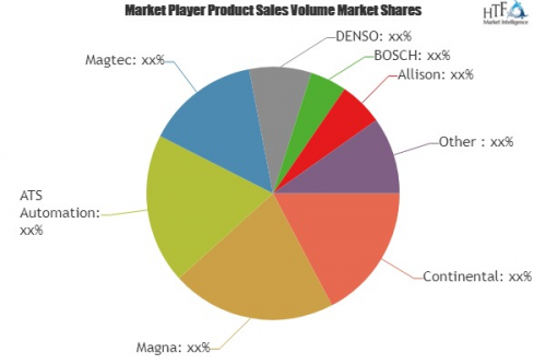 Hybrid and Electric Car Drive Systems Market'