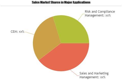 Customer Success Platforms Market'