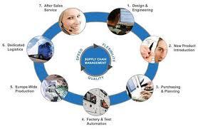 Supply Chain Management BPO Market'