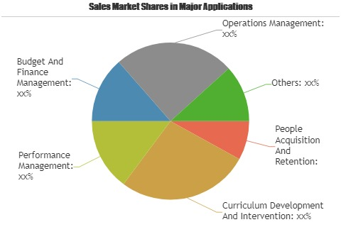 Education and Learning Analytics Software and Services Marke'