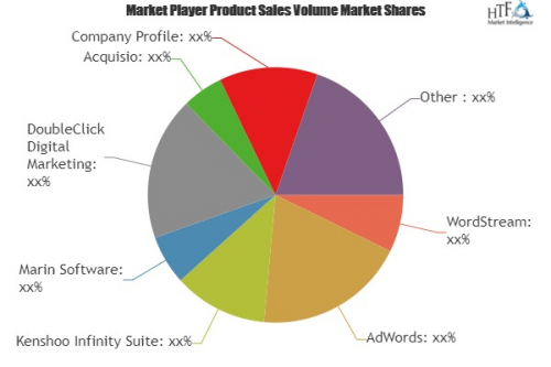 Search Advertising Software Market'
