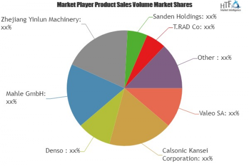 Automotive Radiators Market'