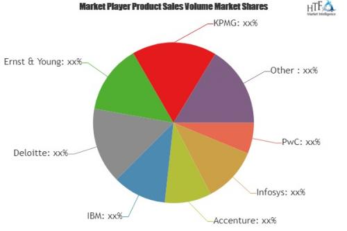 Data and Analytics Service Market'