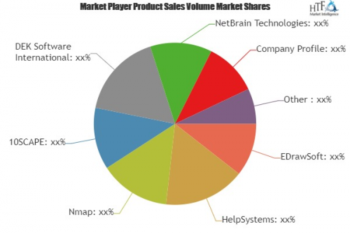 Network Mapping Software Market'