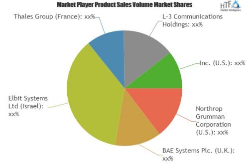 Software Defined Radio (SDR Radio) Market'