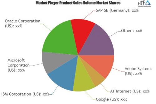Clickstream Analytics Market'