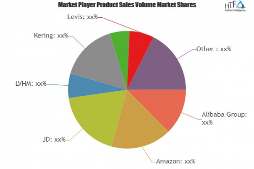 Online Apparel Retailing Market'
