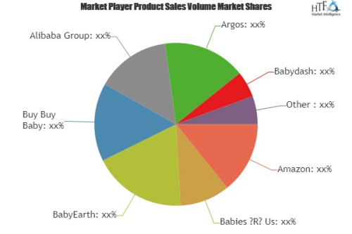 Online Baby Products Retailing Market'