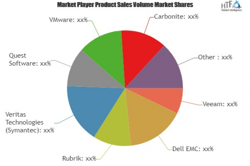 Data Center Backup and Recovery Solutions Market'