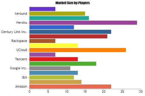 Database Management Services Market'