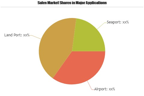 Automated Border Control Systems Market'