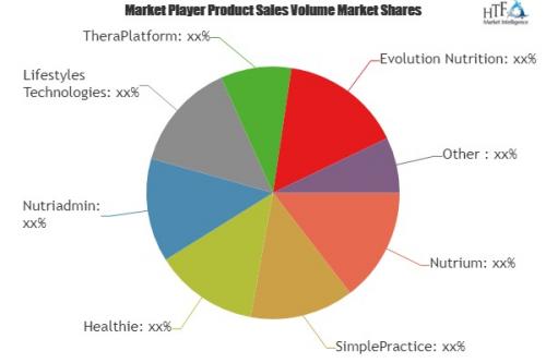 Dietitian Software Market'