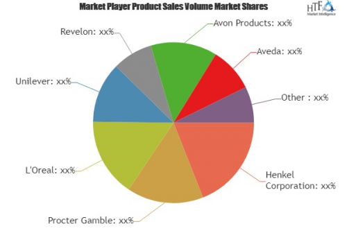 Hair Care Product Market'