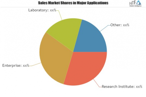 Hydrographic Acquisition Software Market'