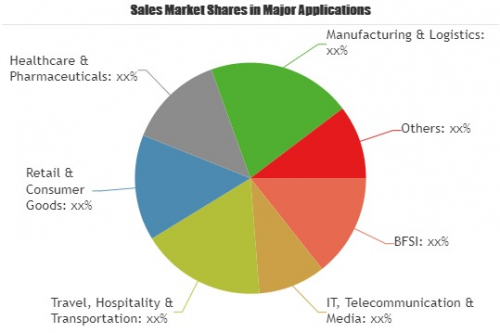 Service Delivery Automation Market'
