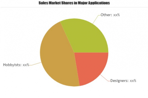 Log Home Design Software Market'