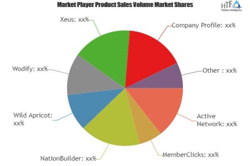 Membership Management Software Market'