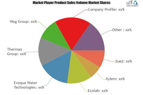 Wastewater Treatment Services Market'