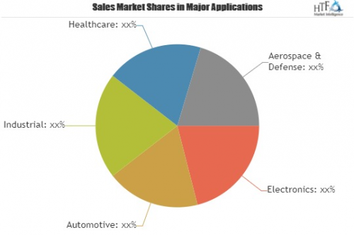 Wireless Charging Systems Market: QUALCOMM TECHNOLOGIES'