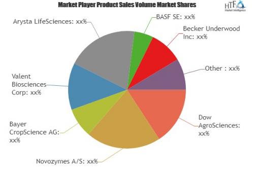 Biopesticides Market'