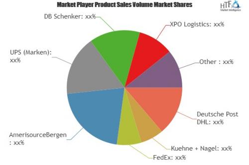 Bio-Pharmaceutical Logistics Market'