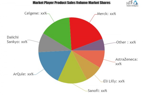 Lung Cancer Diagnosis and Therapeutics Market'