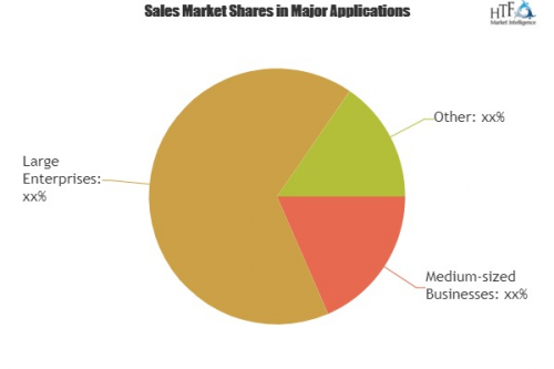 DNS Tools Market: An Asymmetrical Opportunity on Sales'