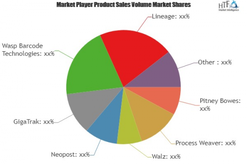 Receiving and Tracking Software Market To See Major Growth B'