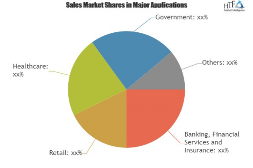 Mobile Payment Security Software Market'
