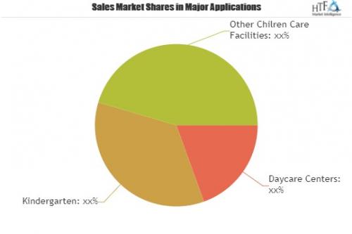 Daycare Management Software Market'