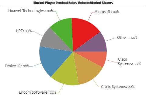 Desktop Virtualization Market'