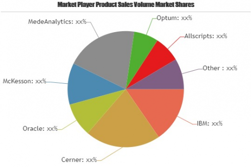 Healthcare Operational Analytics Market'