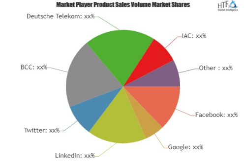 Internet Advertisement Market'
