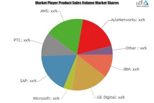 IoT Platforms Software Market'