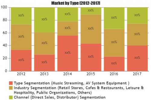 In-store Music Service Market'