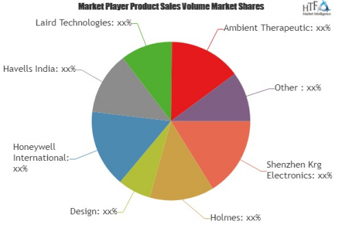 Personal Cooling Device Market'