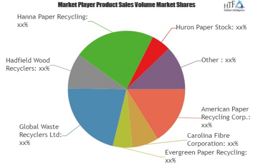 Wood, Paper & Paperboard Recycling Market'